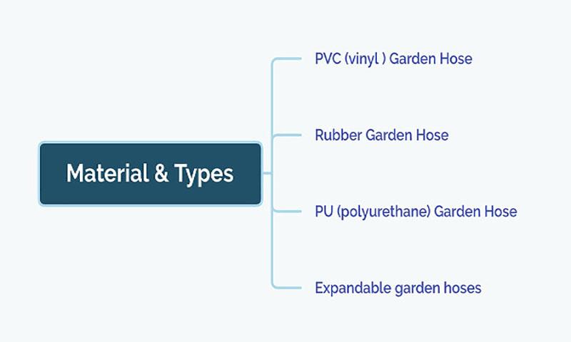Types of garden hoses